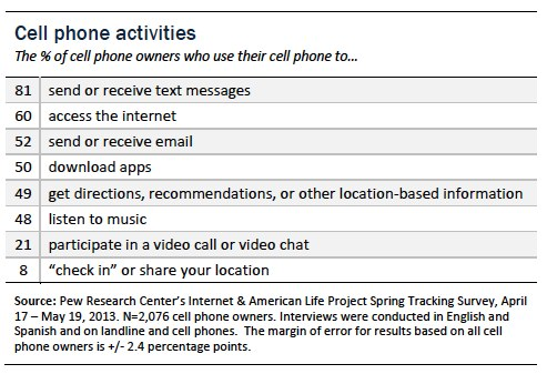 01 cell phone activities