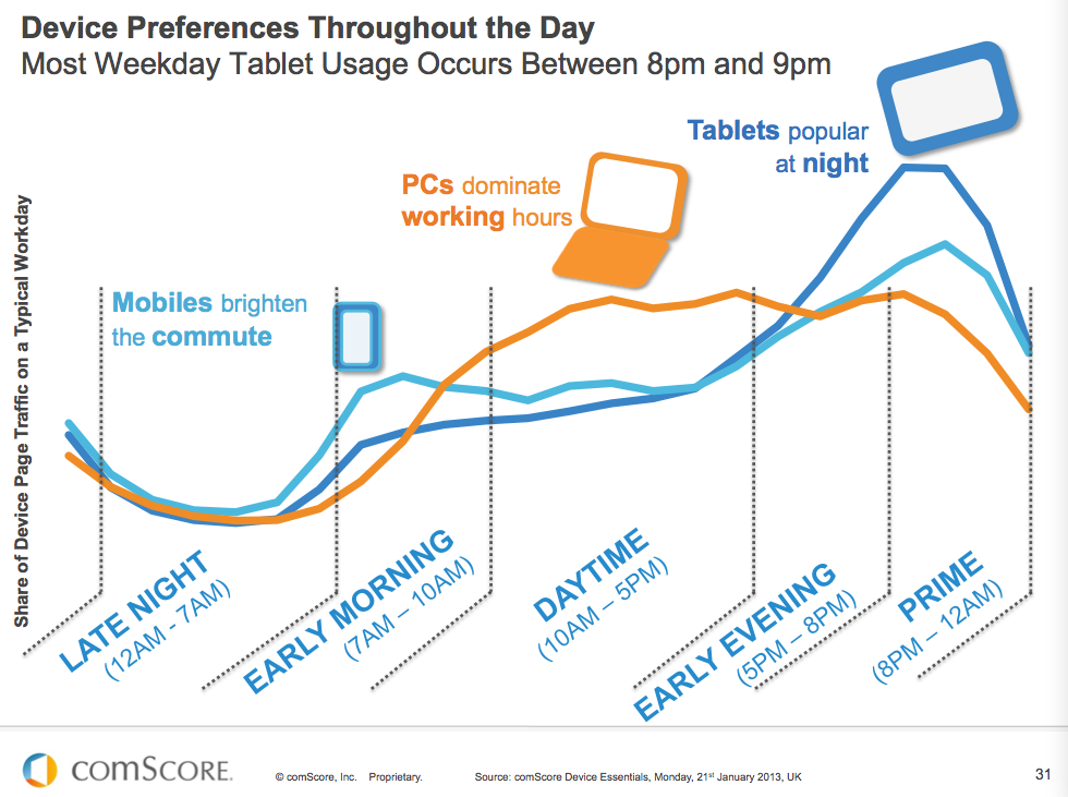 UK-Mobile-Device-Preferences-Statistics