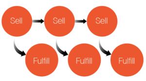 fulfillment model